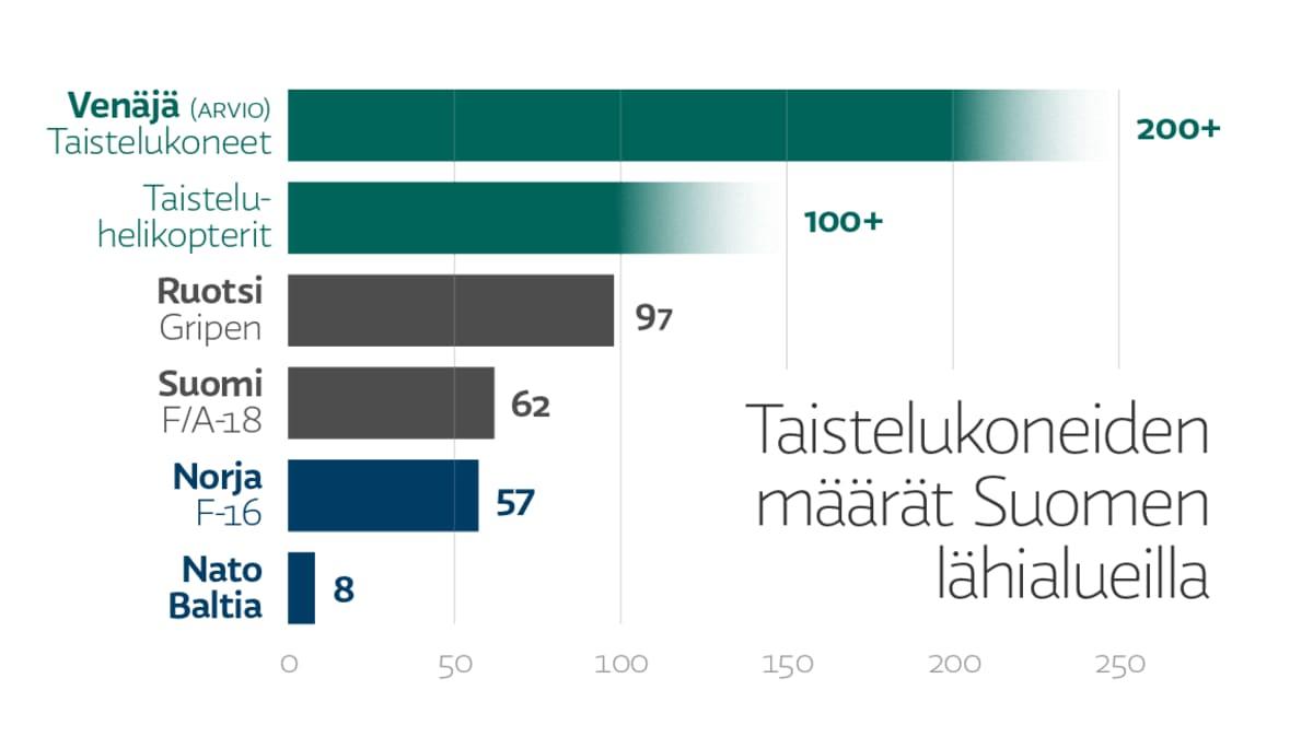 Taistelukoneiden määrät Suomen lähialueella. Venäjä (arvio) 200+, taisteluhelikopterit 100+. Ruotsi, Gripen: 97. Suomi, F/A-18: 62. Norja, F-16: 57. Nato Baltia: 8.