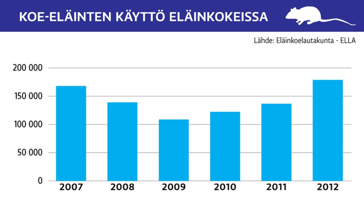 Grafiikka koskien koe-eläinten käyttöä eläinkokeissa 2007-2012.