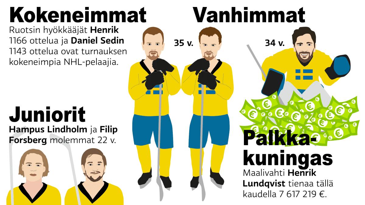 World Cup Ruotsin joukkue