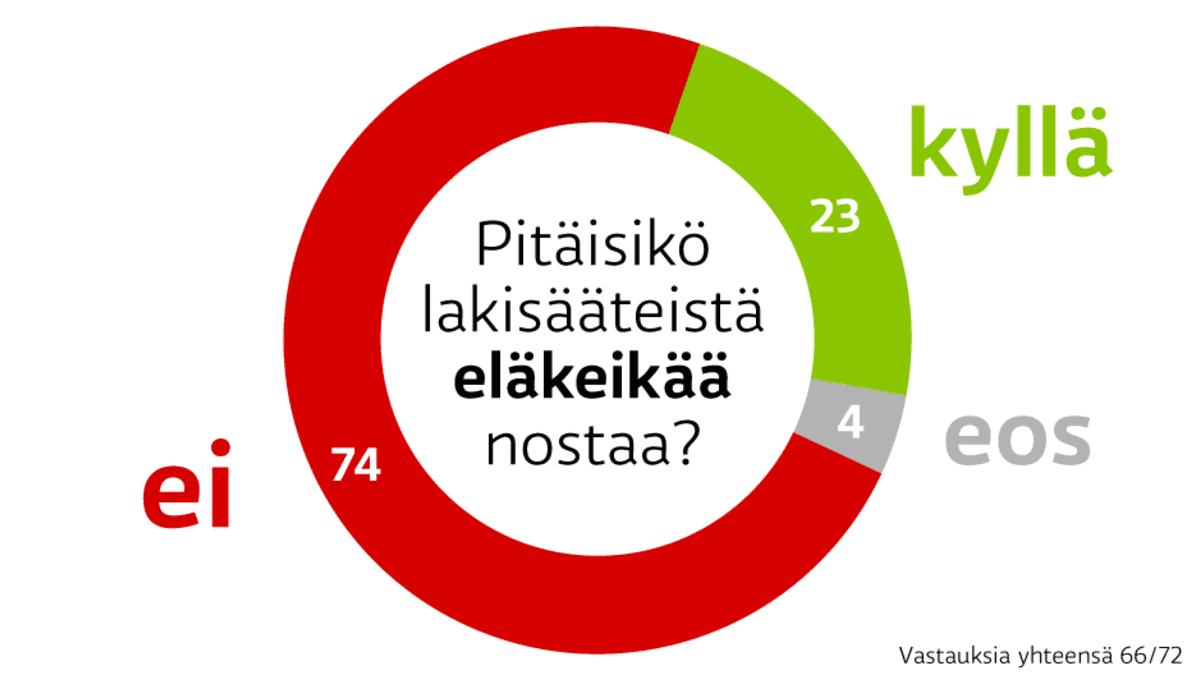 A-studion kysely SDP:n puoluevaltuutetuilta. Pitäisikö lakisääteistä eläkeikää nostaa. Ei 74 prosenttia, kyllä 23 ja ei osaa sanoa 4.
