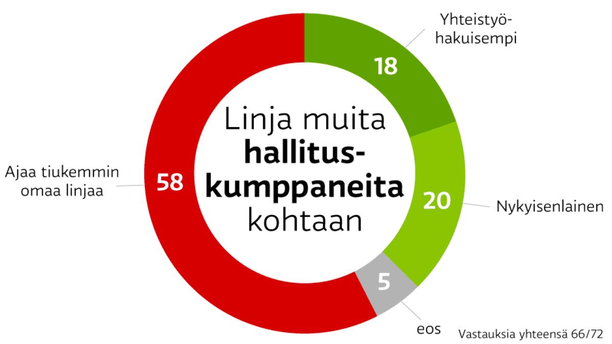A-studion kysely SDP:n puoluevaltuutetuilta. Linja muita hallituskumppaneita kohtaan. Ajaa tiukemmin omaa linjaa 58 prosenttia, nykyisenlainen 20 prosenttia, yhteistyöhakuisempi 18 ja ei osaa sanoa 5.