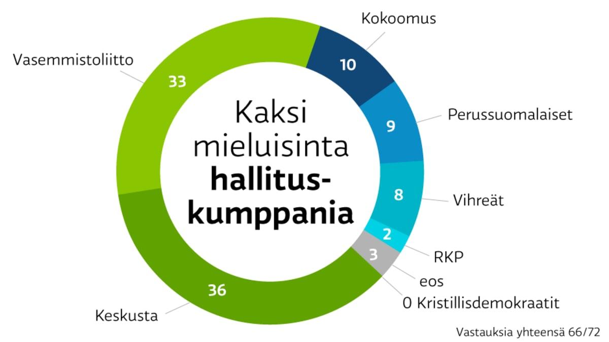 A-studion kysely SDP:n puoluevaltuutetuilta. Kaksi mieluisinta hallituskumppania. Vasemmistoliitto 36 prosenttia, keskusta 33, kokoomus 10, perussuomalaiset 9, vihreät 8, rkp 2 ja ei osaa sanoa 3. Kristilliset 0.