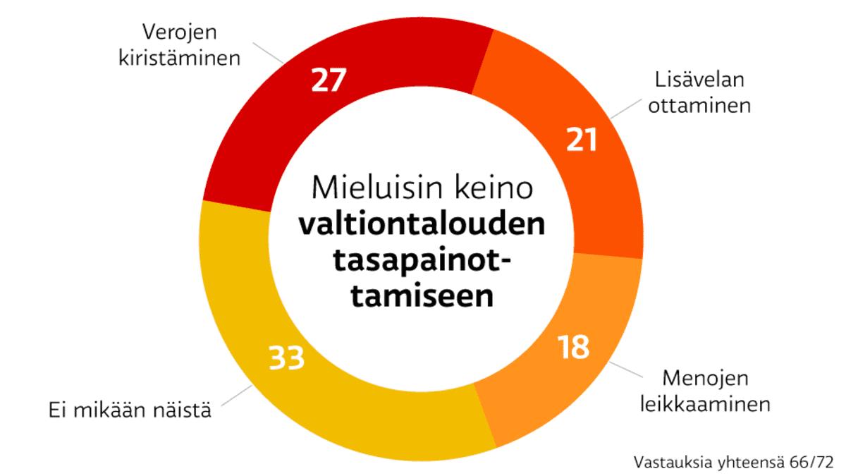 A-studion kysely SDP:n puoluevaltuutetuilta. Mielusin keino valtiontalouden tasapainottamiseen. Verojen kiristäminen 27 prosenttia, lisävelan ottaminen 21, menojen leikkaaminen 18 ja ei mikäåän edellämainituista 33.