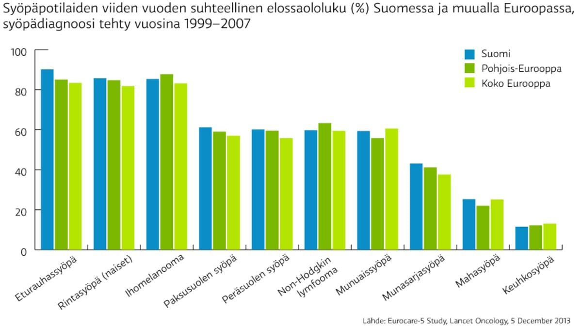 Syöpäpotilaiden viiden vuoden suhteellinen elossaololuku (%) Suomessa ja muualla Euroopassa,