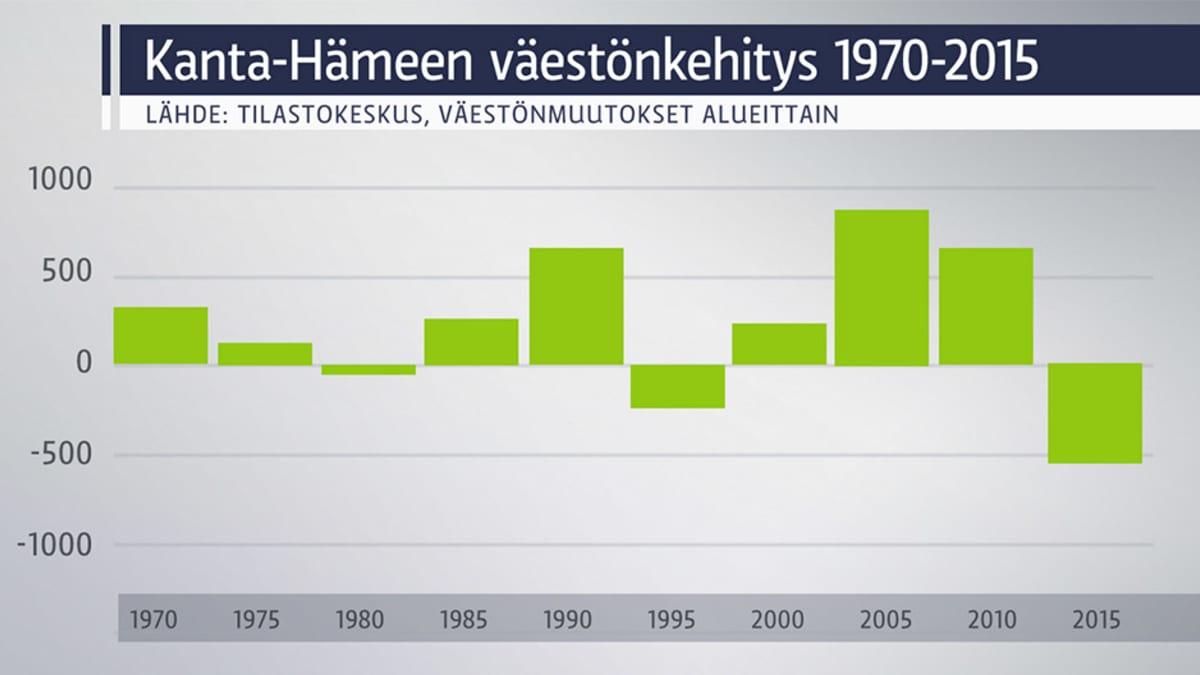 Kanta-Hämeen väestönkehitys 1970-2015 grafiikkana