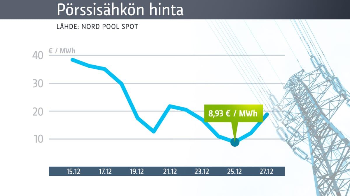 Pörssisähkön hinta -graafi