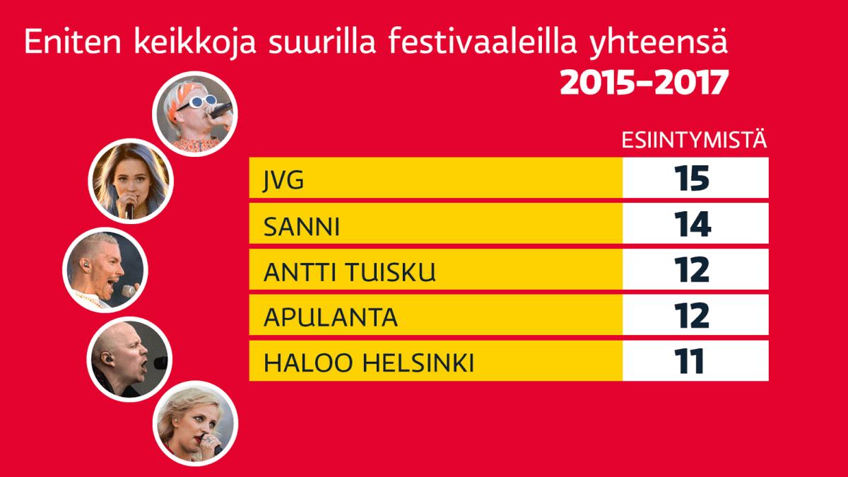 Festivaali 2015-2017