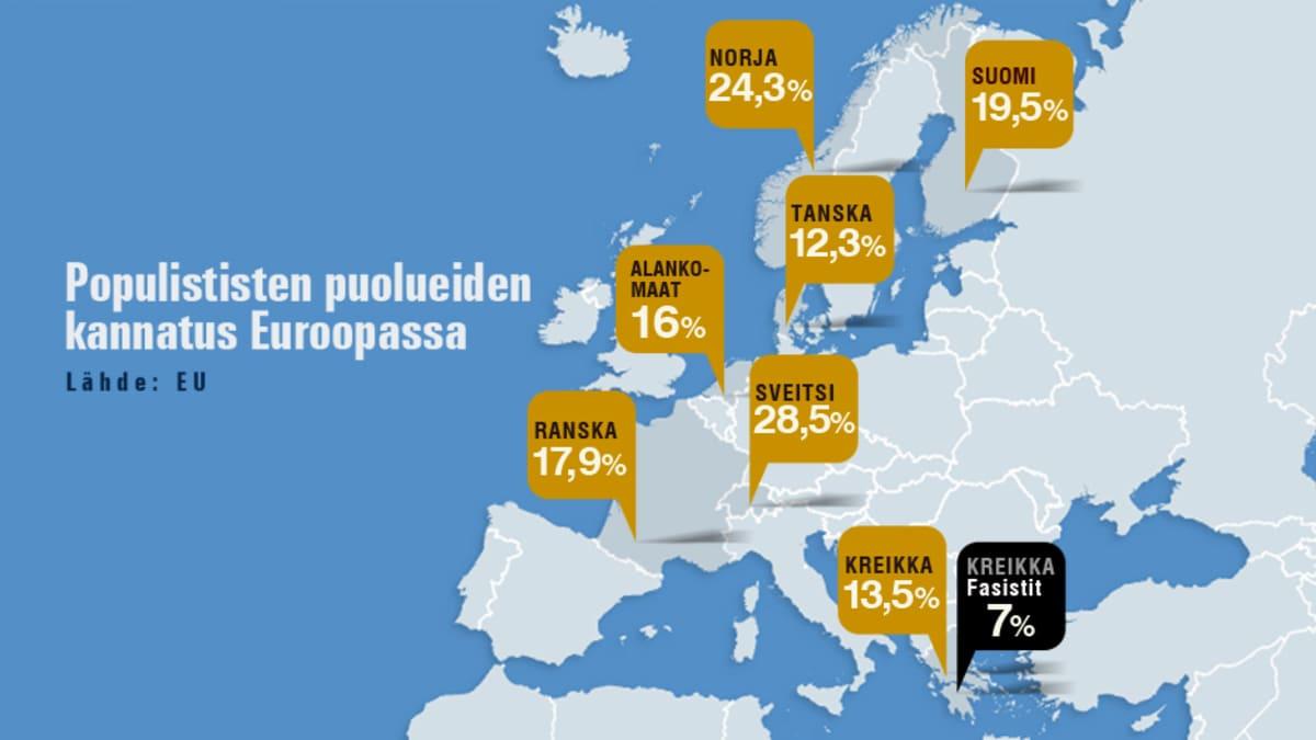 Populistipuolueet Euroopan kartalla