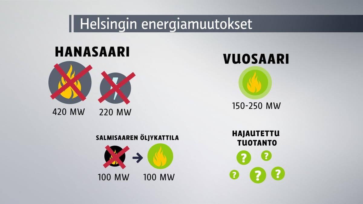 Helsingin energiapeliä on muutettava, jotta kaupungin asettamat ilmastotavoitteet täyttyvät.