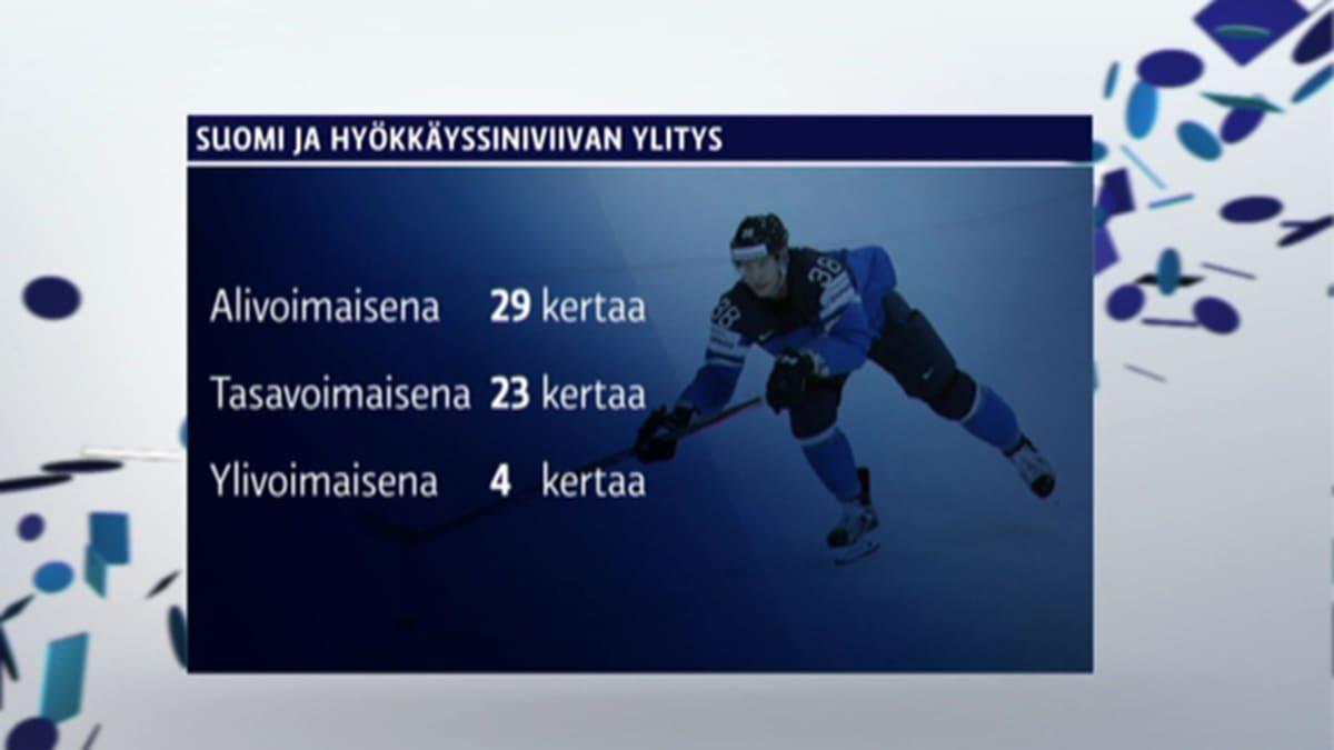 Grafiikka Leijonien hyökkäyspelistä MM-kisoissa 2017.
