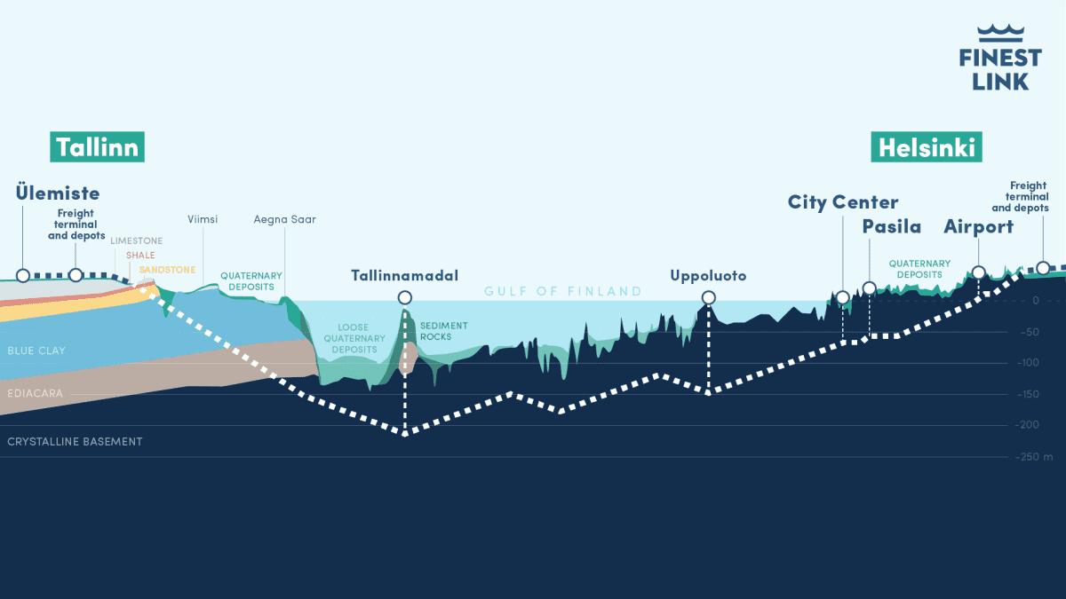 Helsinki–Tallinna-tunnelin poikkileikkaus.