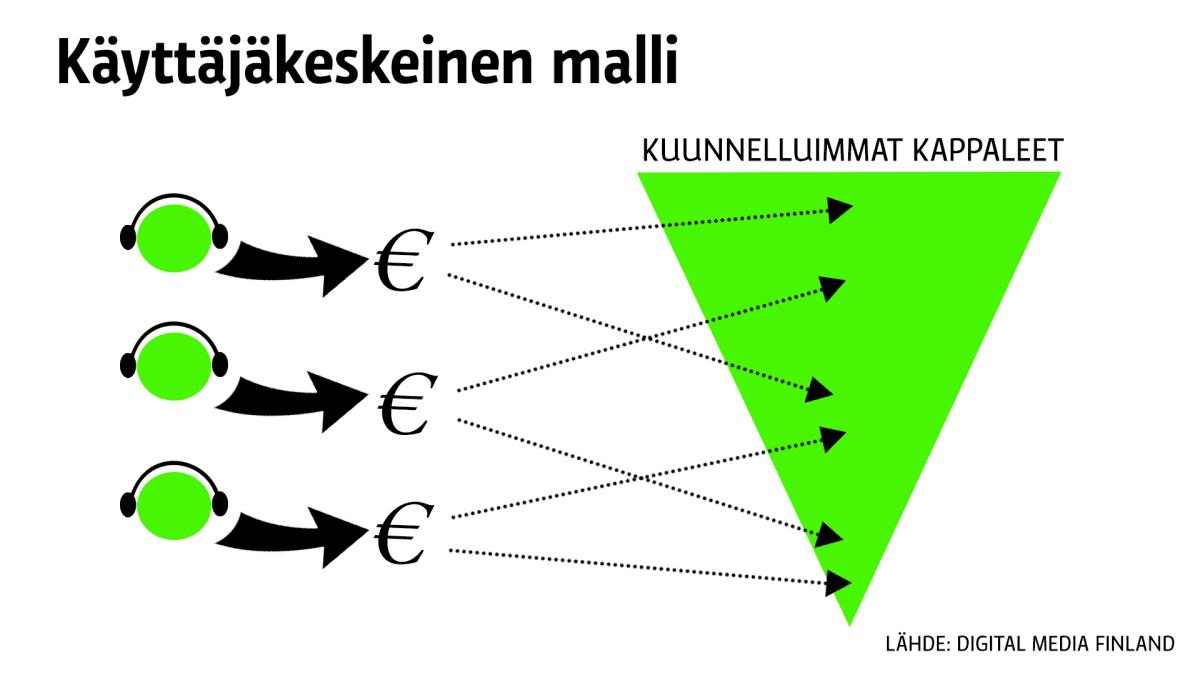 Käyttäjäkeskeinen malli rahan jaossa.