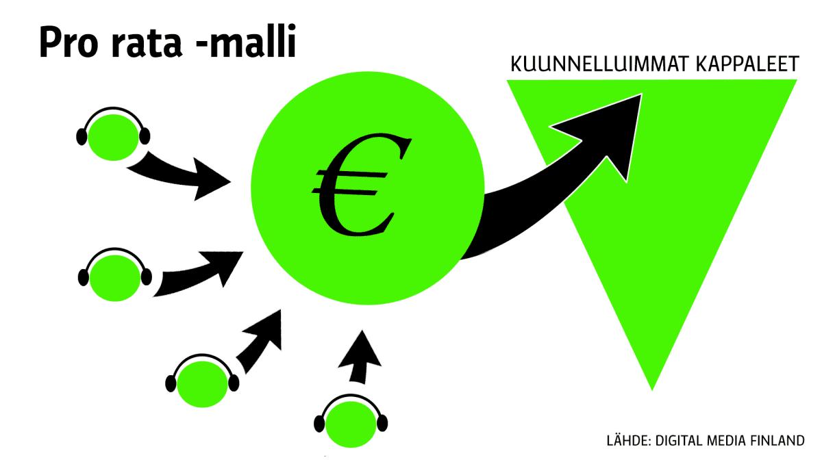 Pro rata -malli rahan jaossa