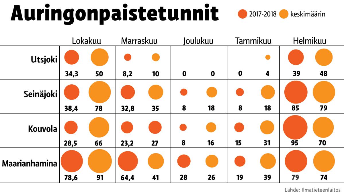 Tilastografiikka auringonpaistetunneista eri puolilla Suomea.