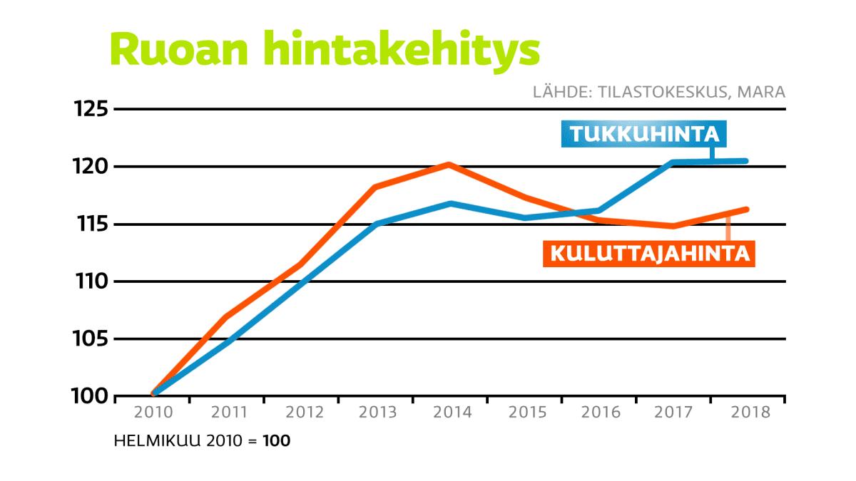Ruoan hintakehitys vuosina 2010–2018.