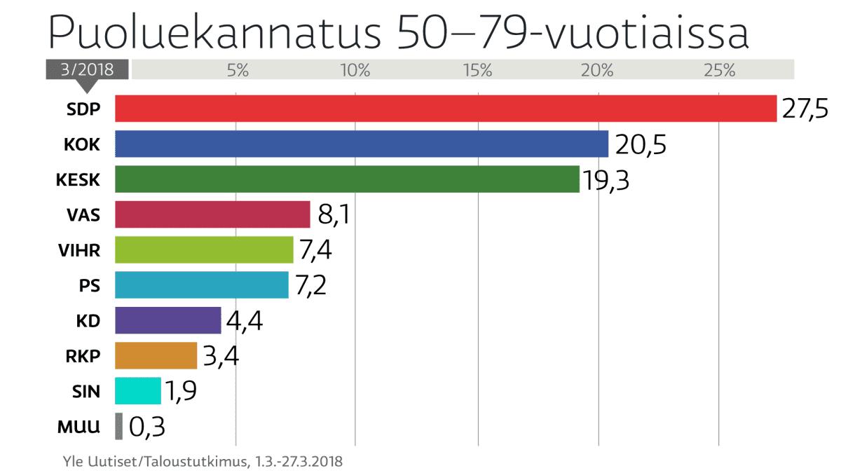 Puoluekannatus 50-79 vuotiaissa