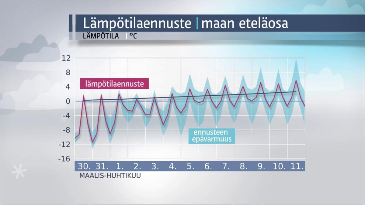 Reilun viikon ennuste Etelä-Suomeen