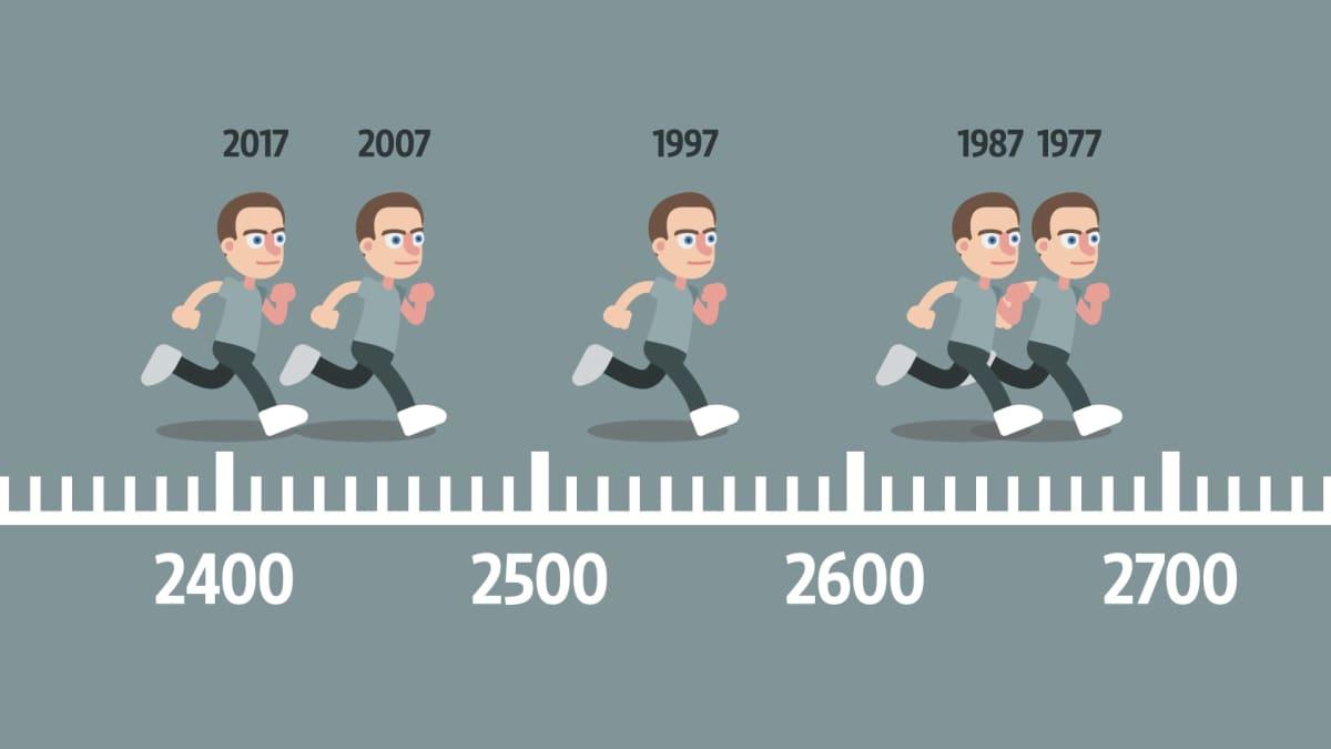 Varusmiesten juoksukunnon muutos 1977-2017.