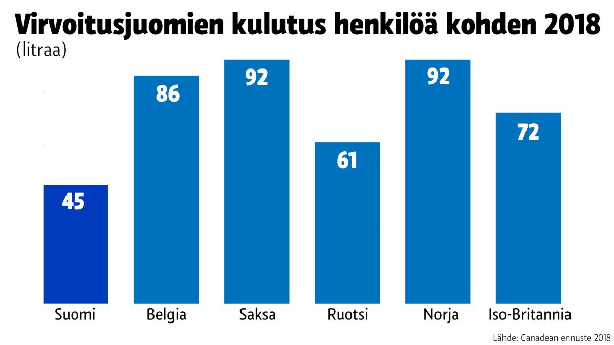 Tilastografiikka virvoitusjuomien kulutuksesta.