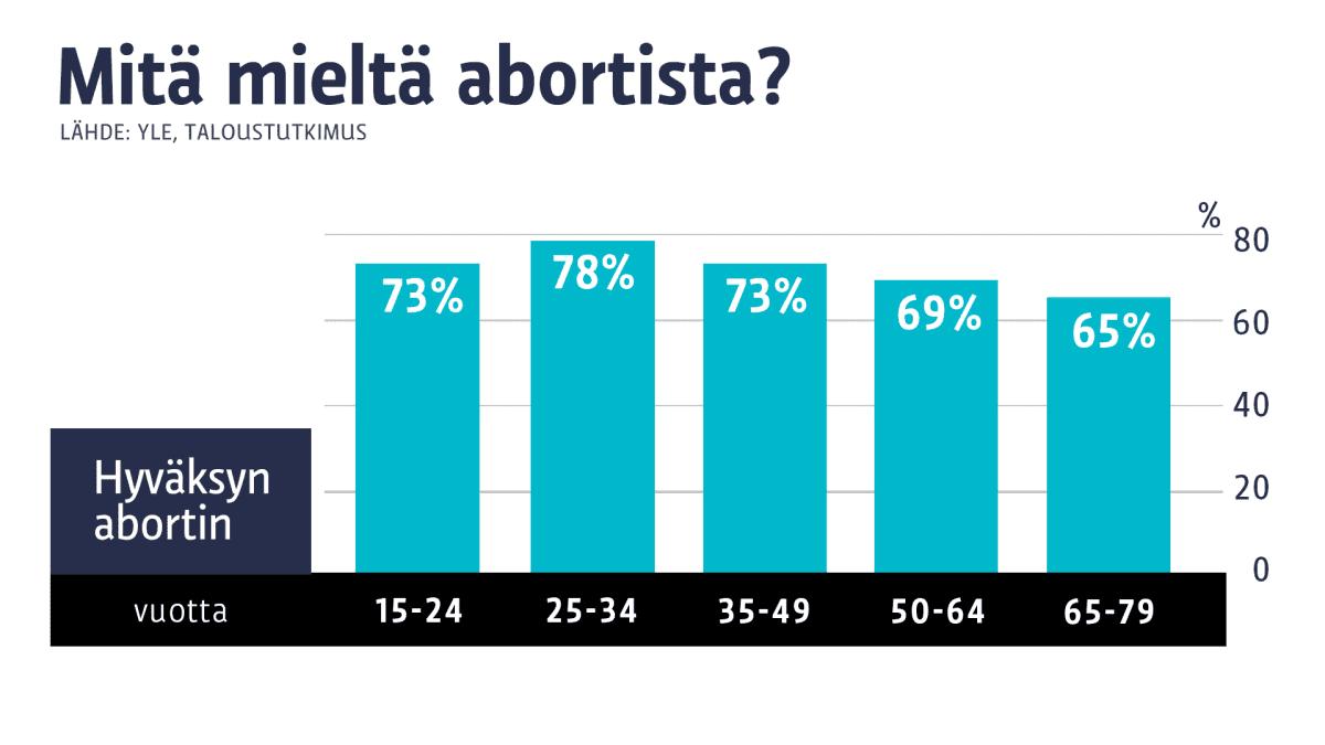 Aborttimielipiteet ikäluokittain