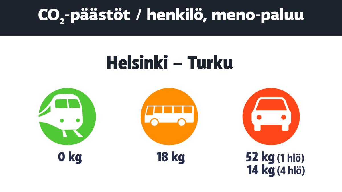 Matkailun hiilidioksidipäästöt välillä Helsinki – Turku. Vertailussa junan päästöt ovat 0 kg, bussin 18 kg ja auton 52 kg (yksi henkilö) tai 14 kg (jos kyydissä on neljä henkilöä).