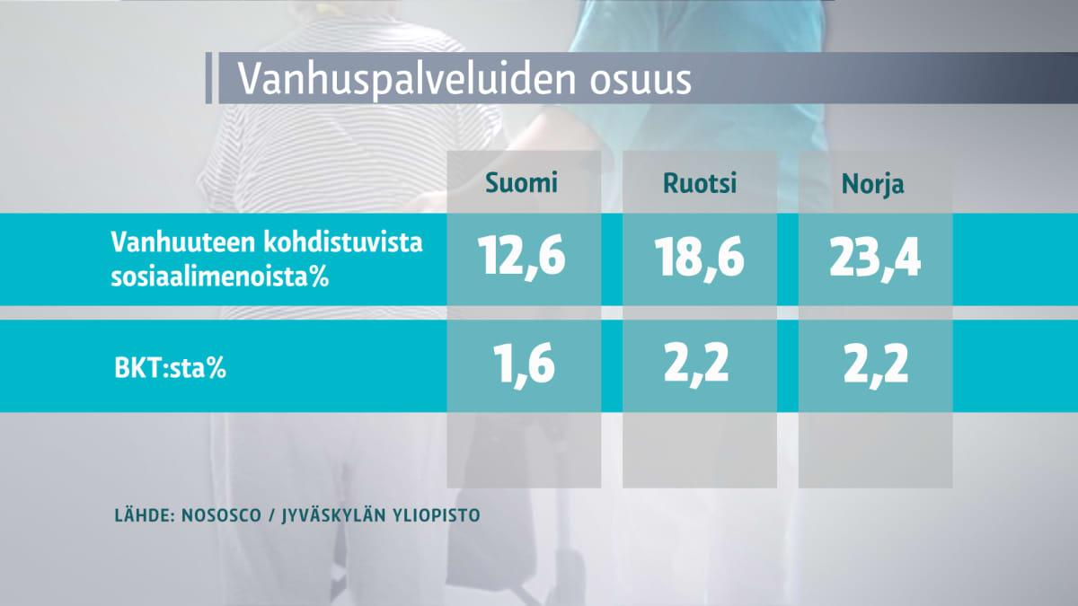 Grafiikka: vanhuspalveluiden osuus bruttokansantuotteesta Suomessa, Ruotsissa ja Norjassa.