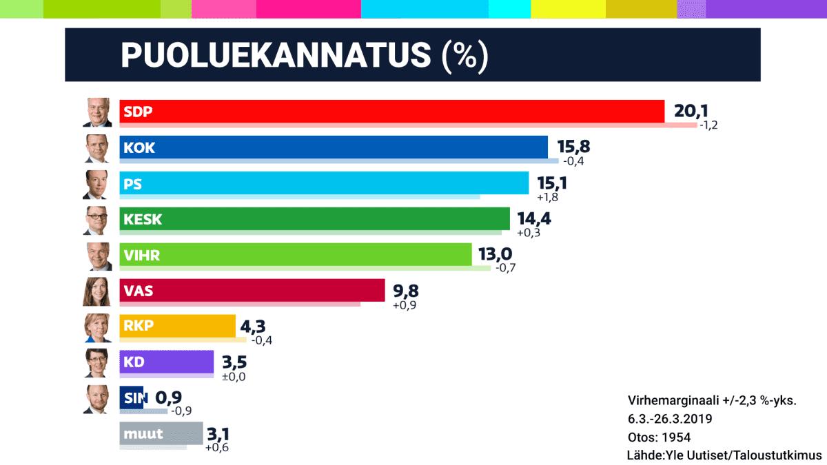 Puoluekannatus 3/2019