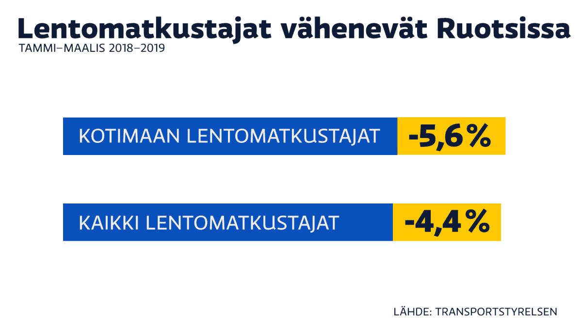 Lentomatkustajat Ruotsissa -grafiikka