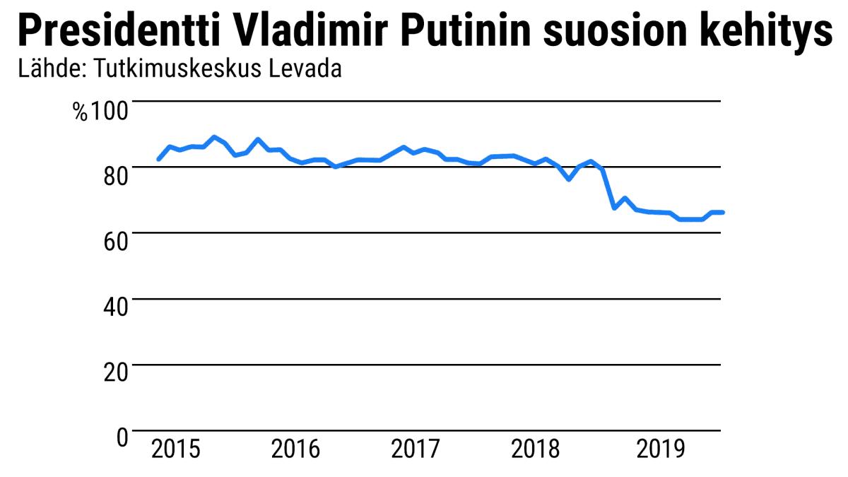 Tilastografiikka Putinin suosion kehityksestä 2015-19.