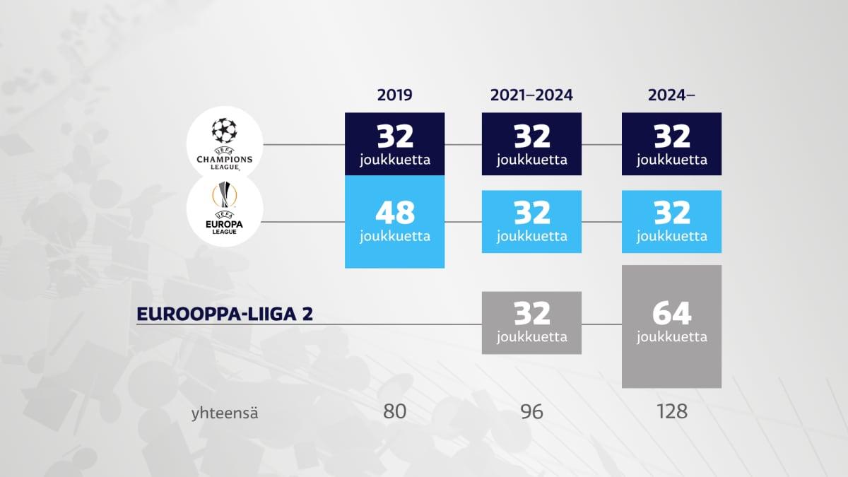 Uefan europelien muutos 2019–2024. Vuoden 2024 uudistus on vasta visiointiasteella.