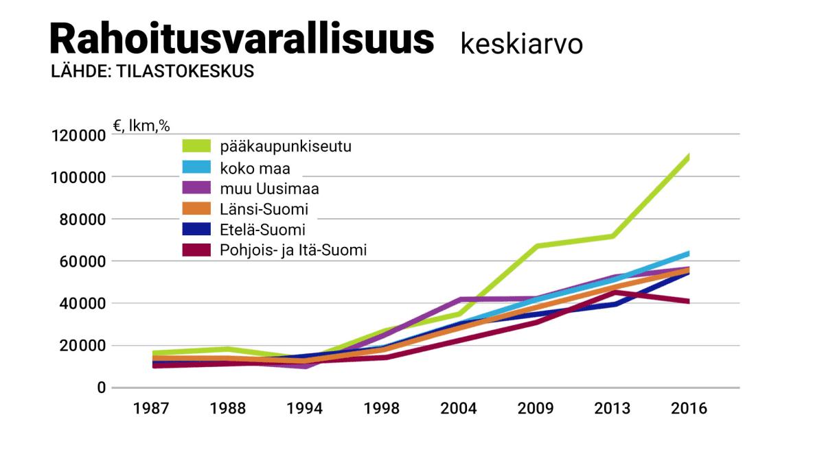 suomalaisten rahoitusvarat