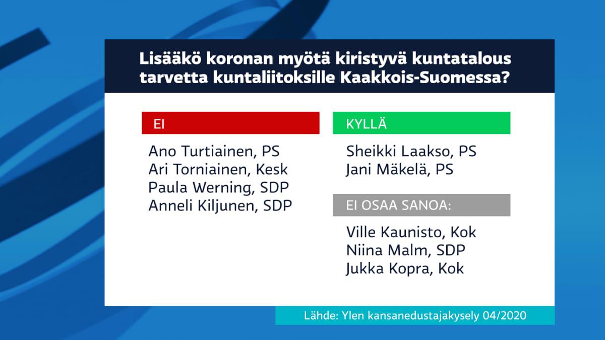 Yhdeksästä edustajasta kaksi kannattaa kuntaliitoksia koronaviruksen aiheuttamien talousvaikeuksien takia.