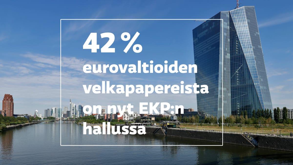 valokuva Euroopan keskuspankista, sen päällä teksti: 42 % eurovaltioiden velkapapereista on nyt EKP:n hallussa