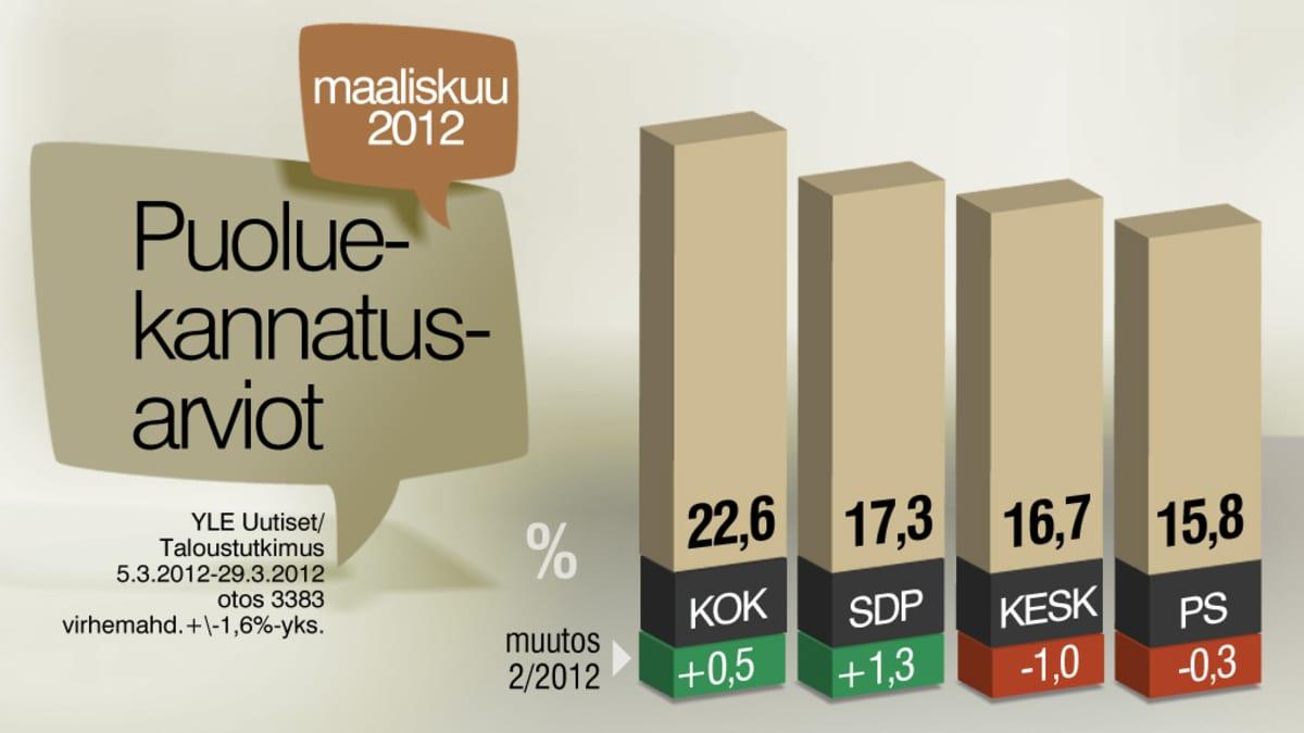 Grafiikka puoluekannatusarvioista maaliskuussa 2012.