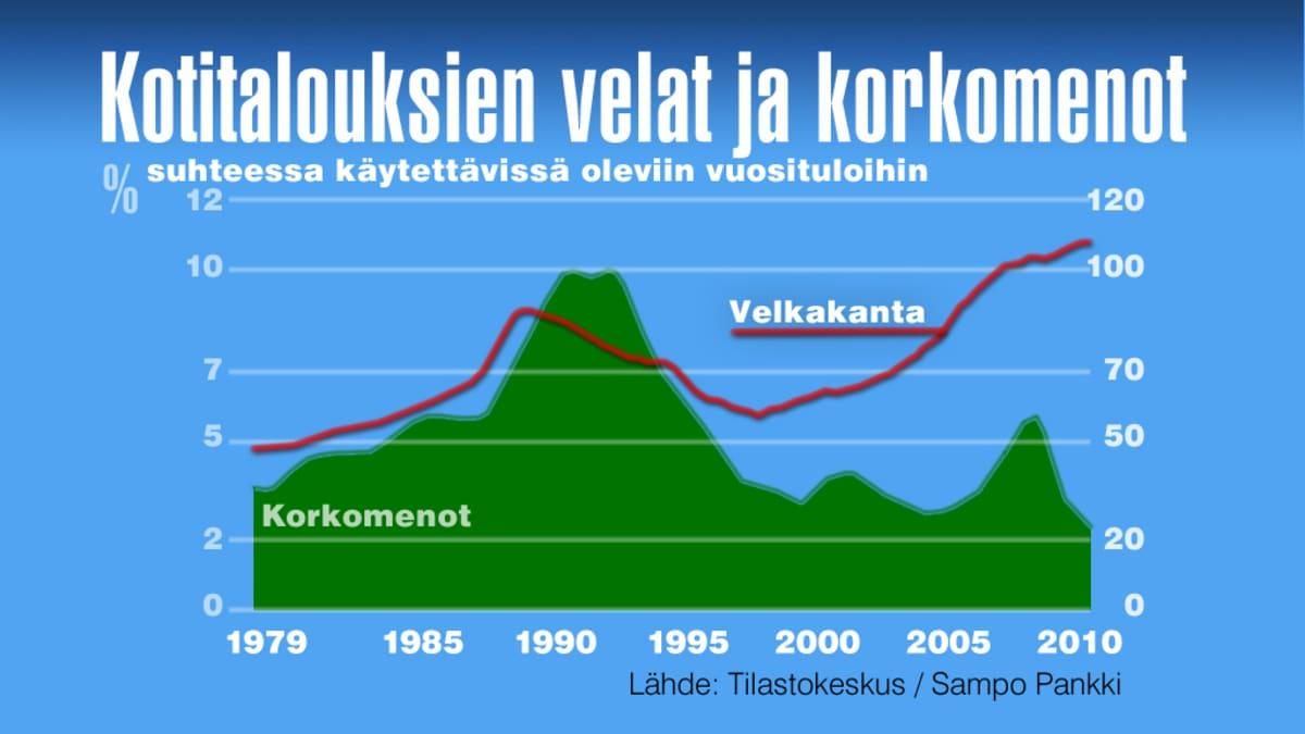 Grafiikka kotitalouksien veloista ja korkomenoista.
