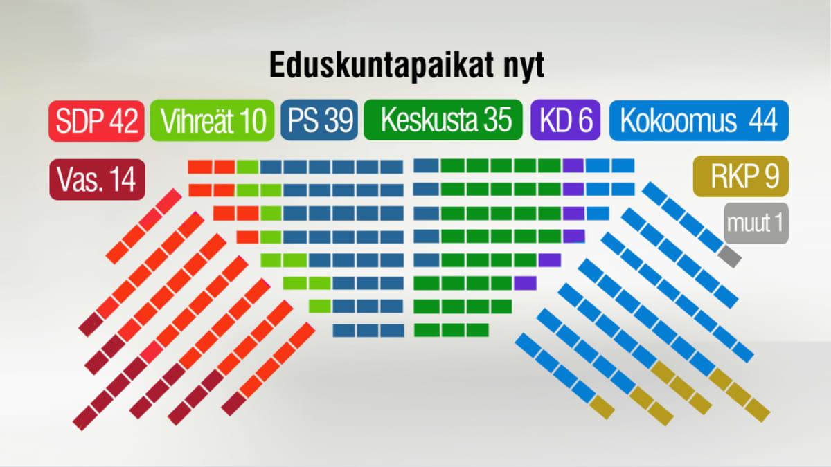 Eduskunnan paikkajako vaalien jälkeen.