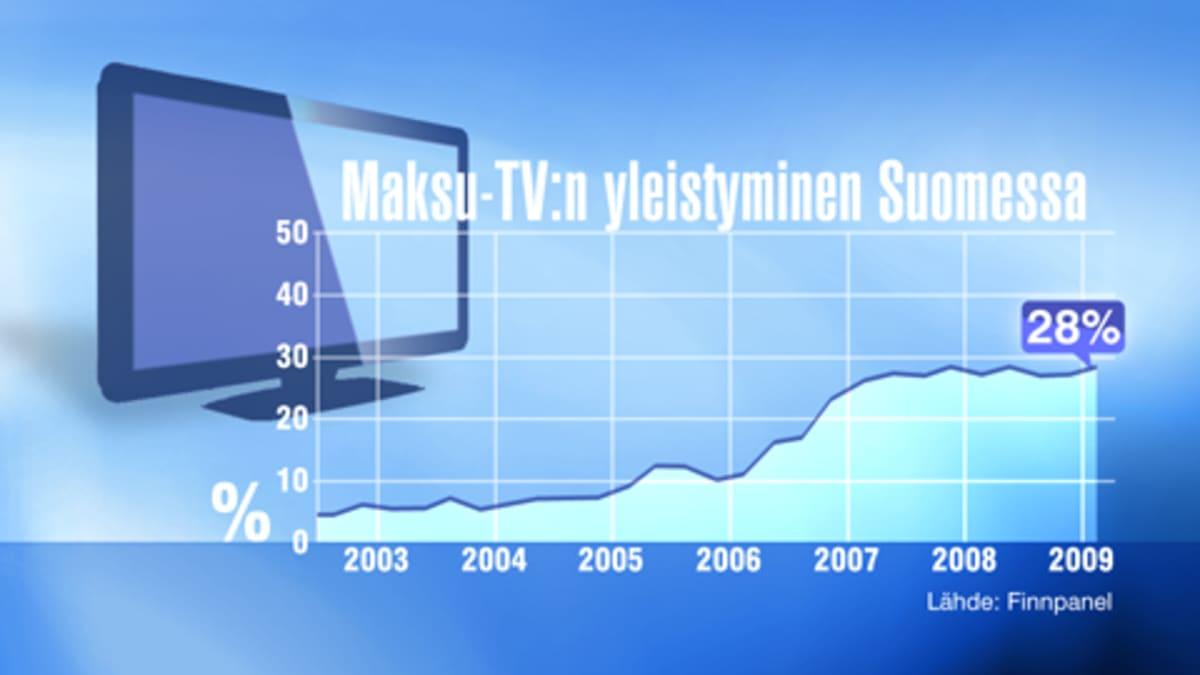 Grafiikka maksu-tv:n yleistymisestä Suomessa.