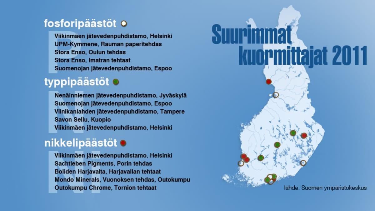 Suurimmat kuormittajat 2011 -grafiikka.