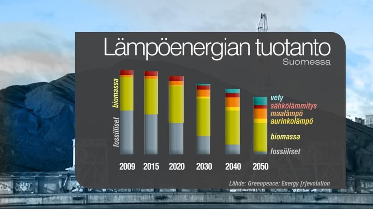 Greenpeacen näkemys lämpöenergian tuotannon laskusta.