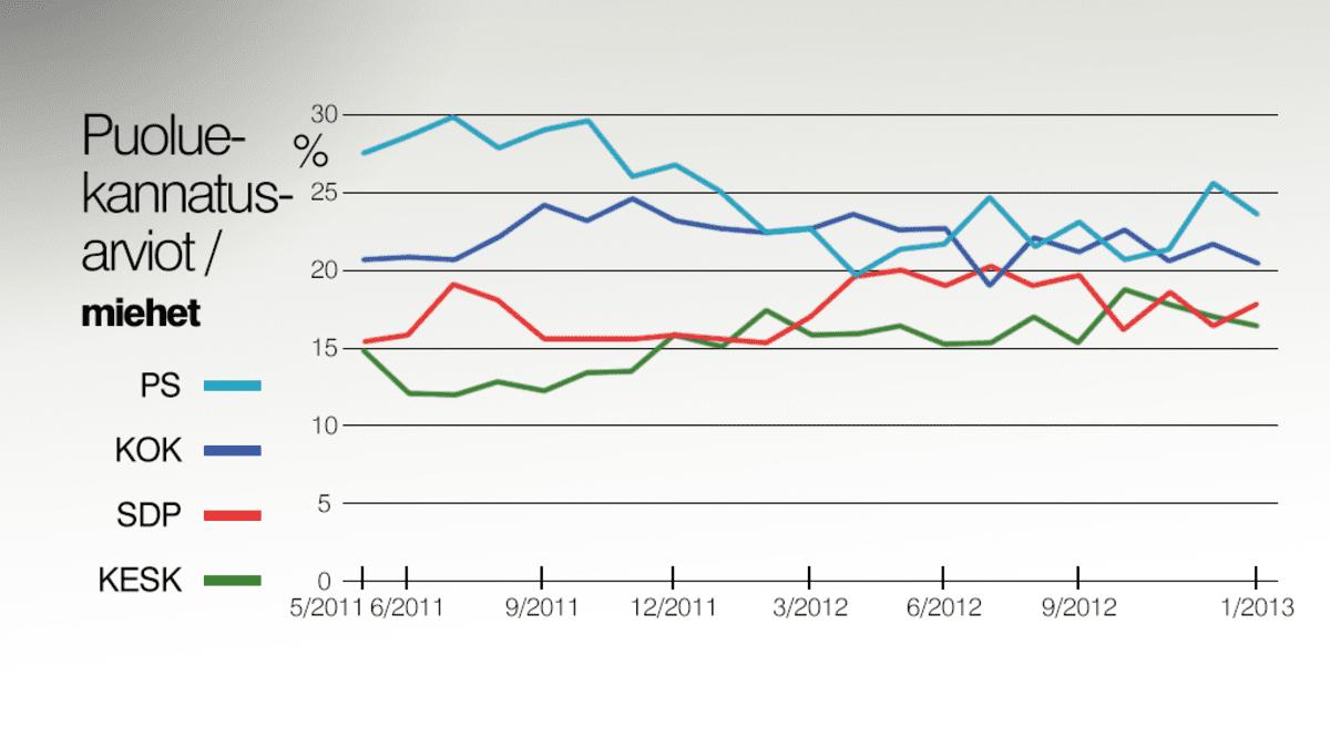 Miesäänestäjien neljä suosituinta puoluetta.
