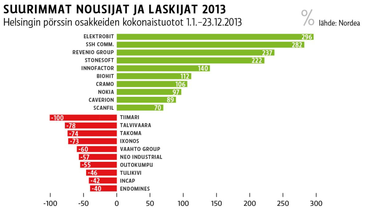 Grafiikka Helsingin pörssin kymmenestä suurimmasta nousijasta ja laskijasta vuonna 2013.