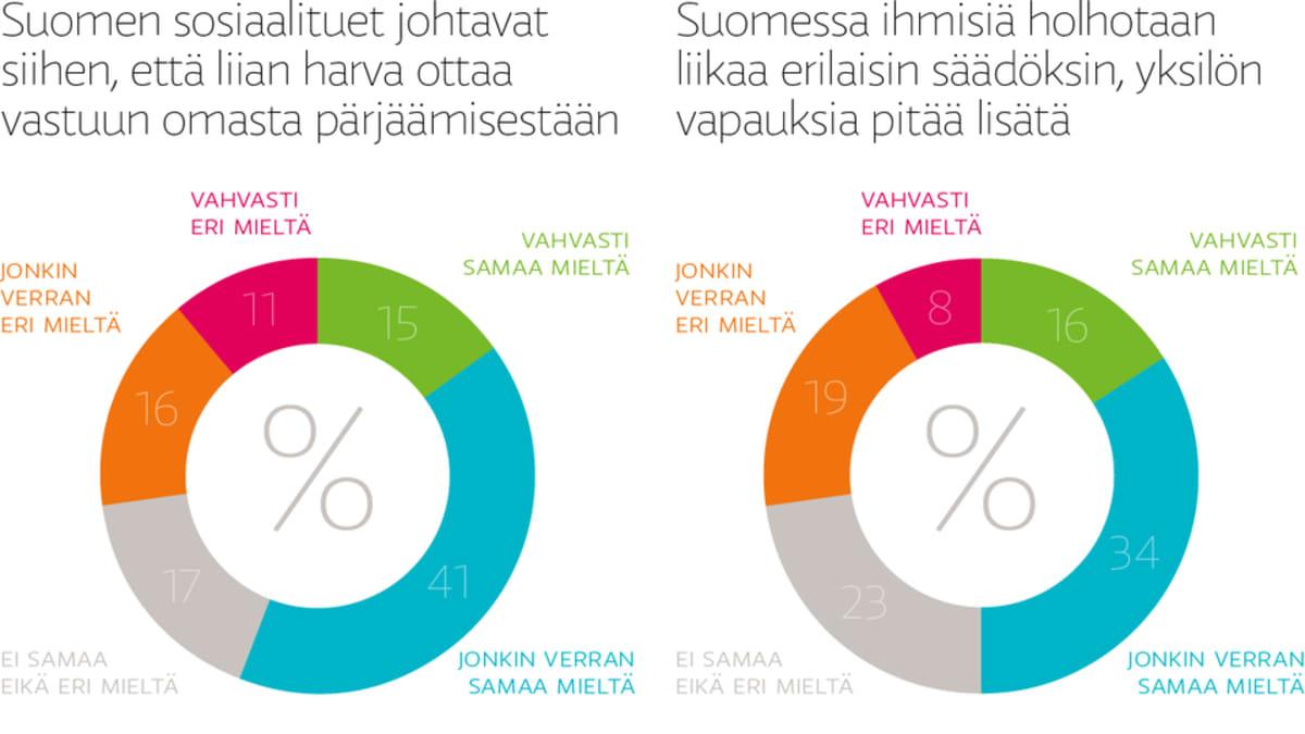 Iso osa suomalaisista on sitä mieltä, että sosiaalituet passivoivat ja ihmisiä holhotaan liikaa.