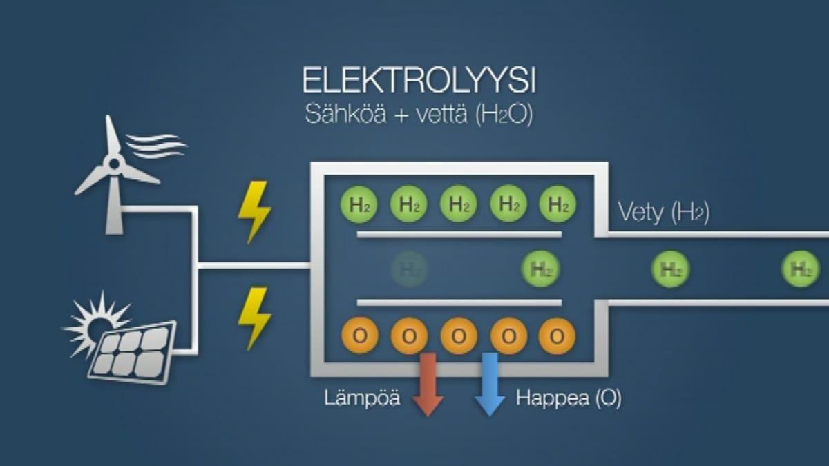 Synteettisen metaanin valmistus alkaa elektrolyysistä. Siihen otetaan sähköt tuulesta tai auringosta.