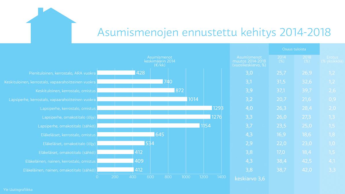 Asumismenojen ennustettu kehitys 2014-2018