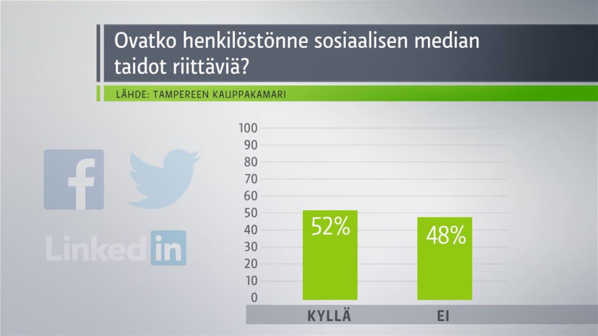 Yle Tampereen some-tutkimus