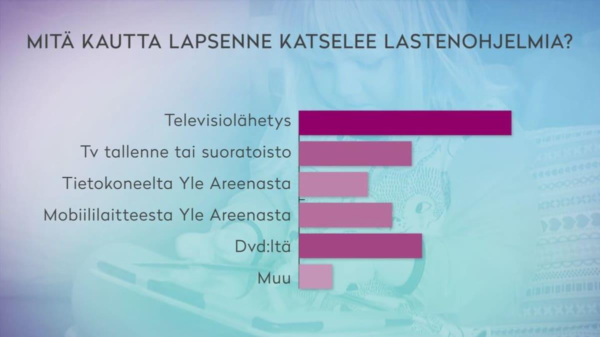 Suurin osa lapsista katsoo lastenohjelmansa televisiosta.
