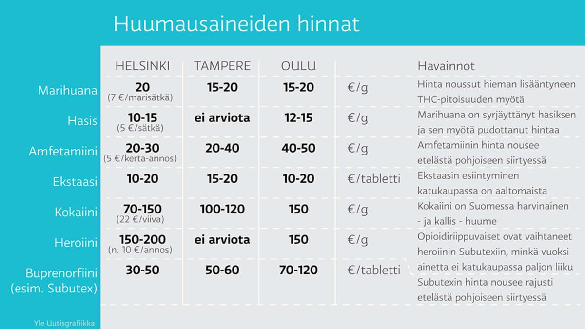 huumausaineiden hintakehitys