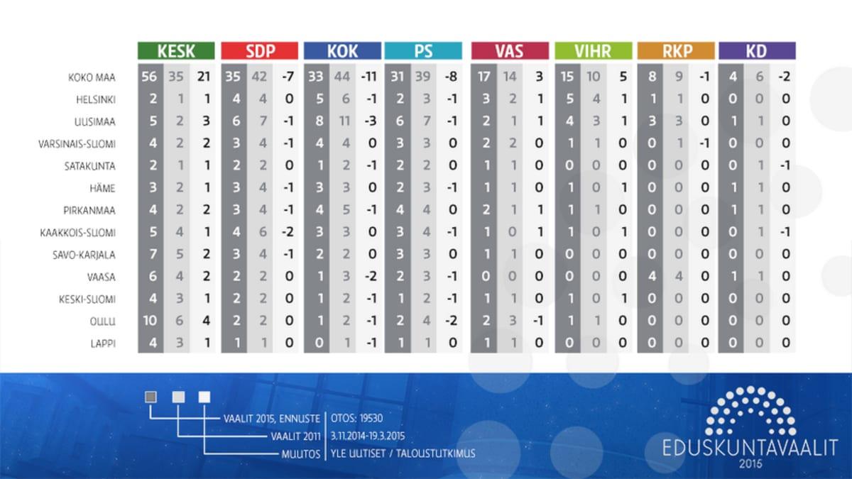 Edustajapaikat 2011 ja ennuste 2015 vaaleihin.