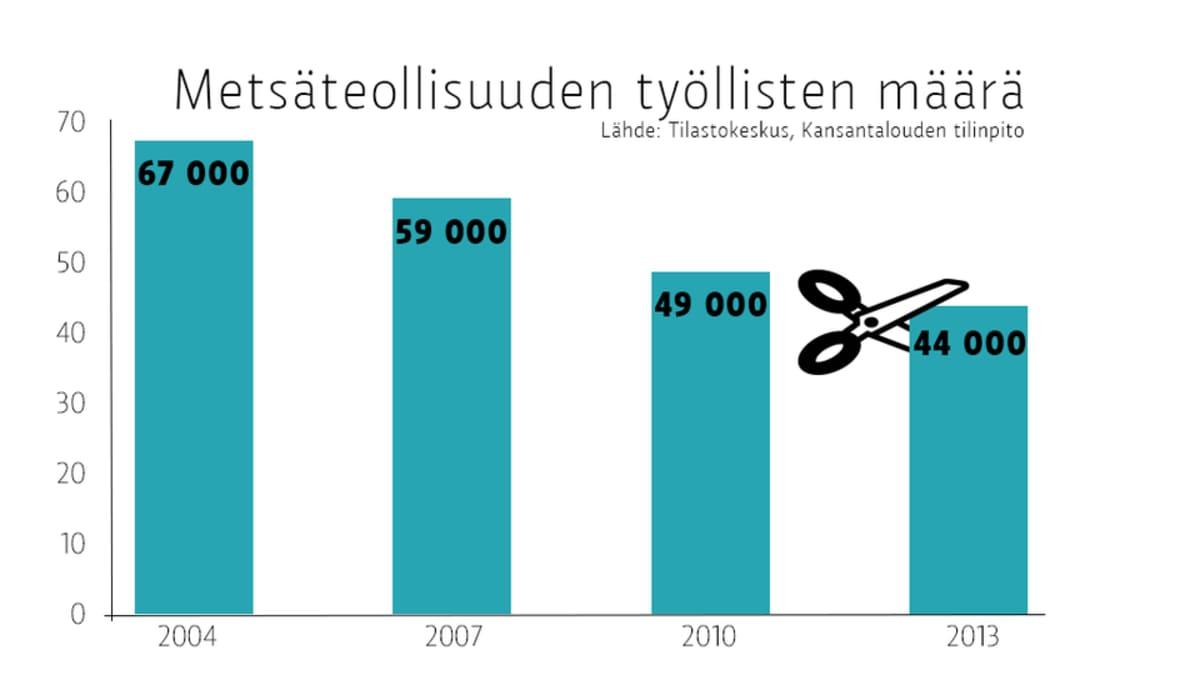 Grafiikka metsäteollisuuden työllisten määrästä.