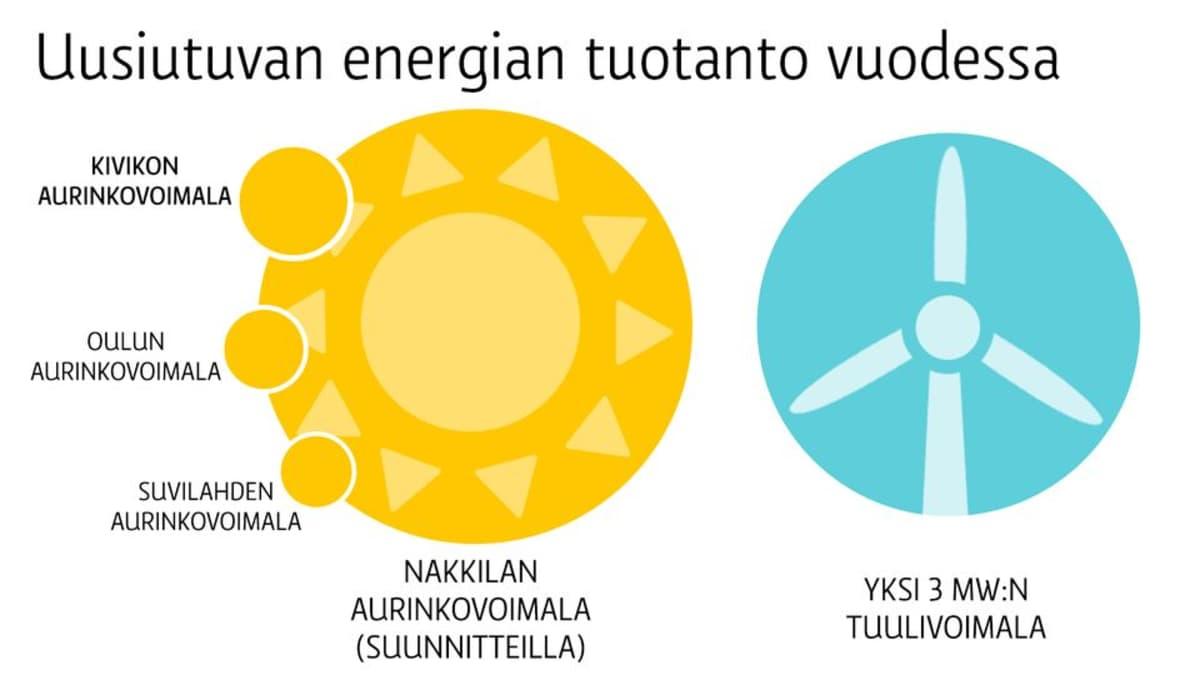 Uusiutuvan energian lähteiden vertailu.
